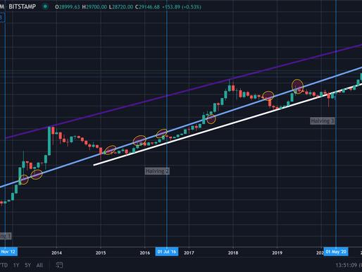 Precio de bitcoin -  3 líneas clave a medio plazo
