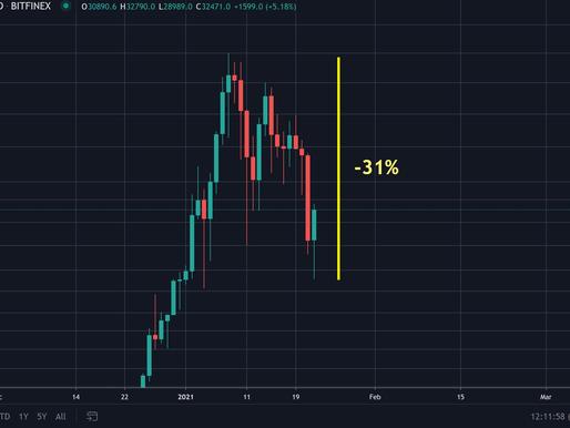 Bitcoin entra en bear market