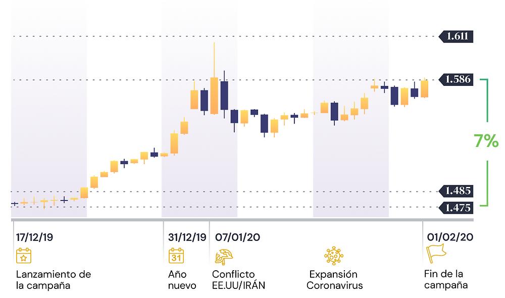 Estacionalidad del oro