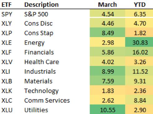rendimientos industrias del mercado 2021