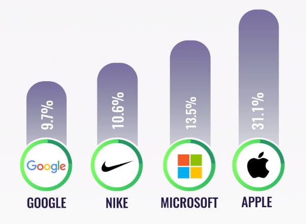 rendimiento acciones google nike microsoft apple