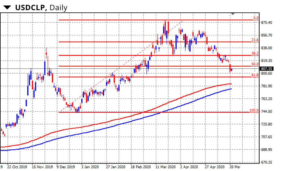 USDCLP, Daily