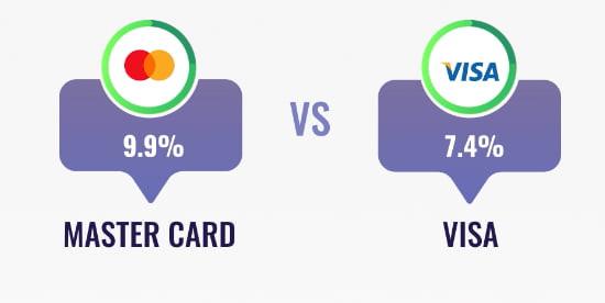 rendimiento acciones mastercard y visa