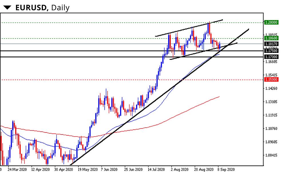 euro dolar grafico diario