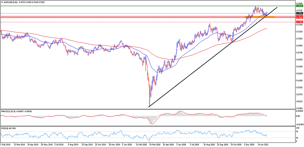 grafico AUD/USD