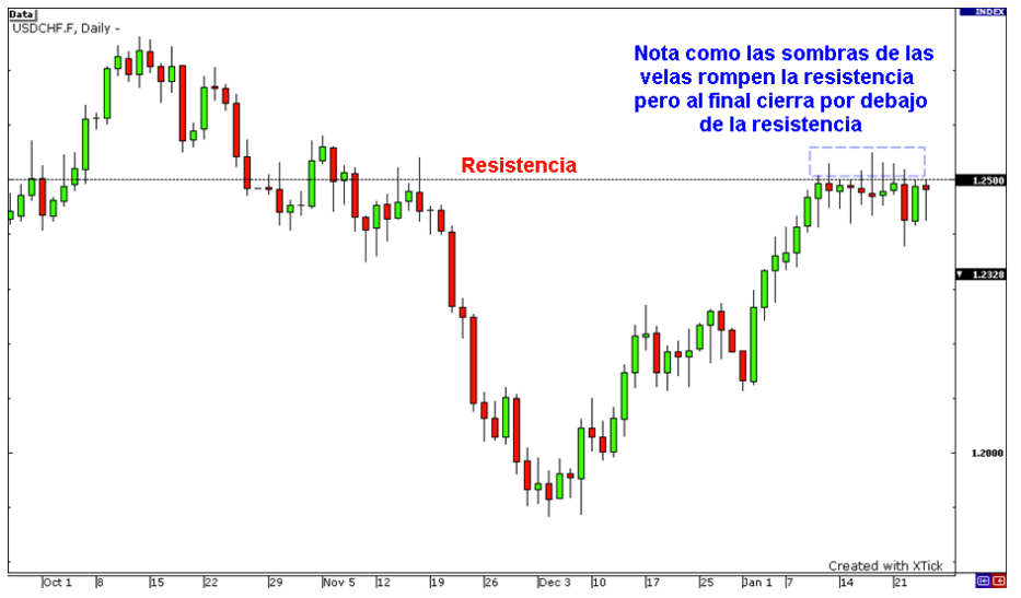 soportes y resistencias en trading