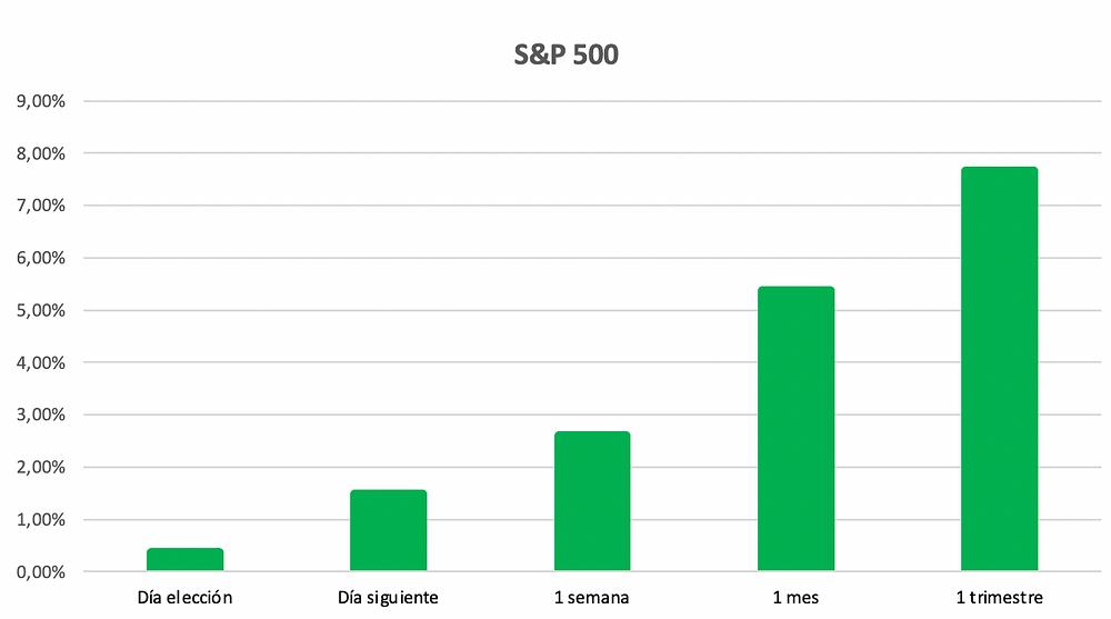 S&P 500 evolucion de precio