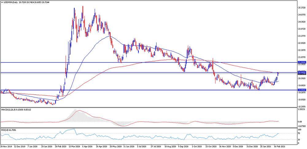 USD/MXN grafico