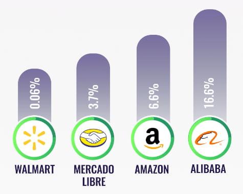 rendimiento acciones walmart mercado libre amazon alibaba