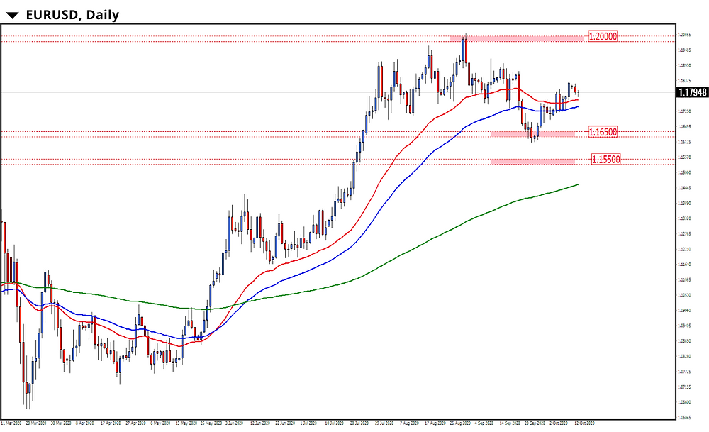 grafico euro dolar