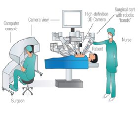 Robotic surgery in gynecology & oncology in Bangalore