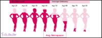 Oestrogen Levels