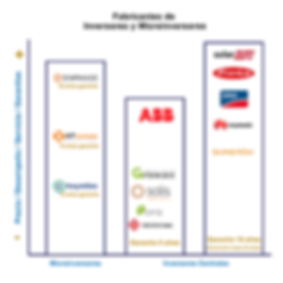 Inversores y Microinversores2.png