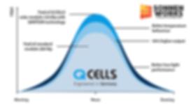 Rendimiento Celulas PERC QCells