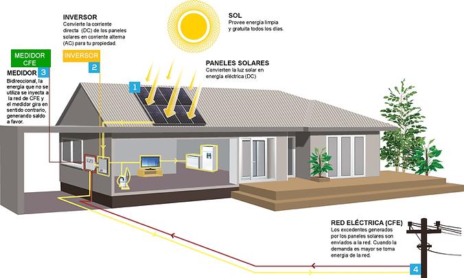 Funcionamiento sistema fotovoltailco son