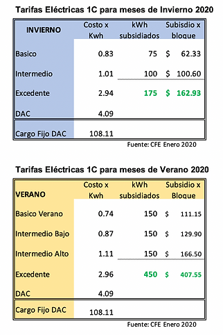 Tarifas electricas CFE 2020.png