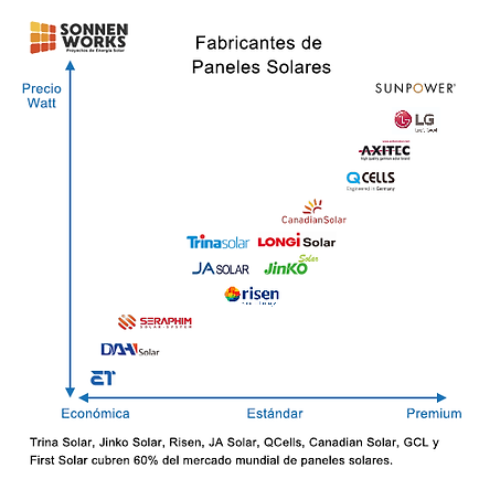 Ranking paneles solares.png