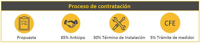 Proceso_de_contratación.PNG