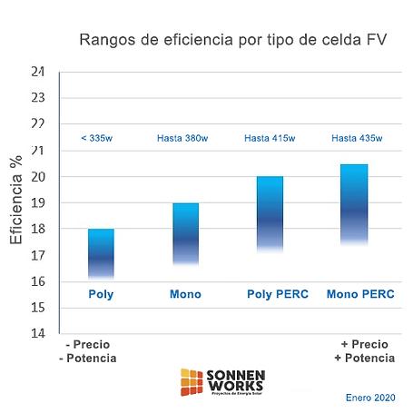 Rangos de eficiencia x tipo de celda.png