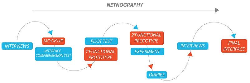 NETNOGRAPHY.jpg
