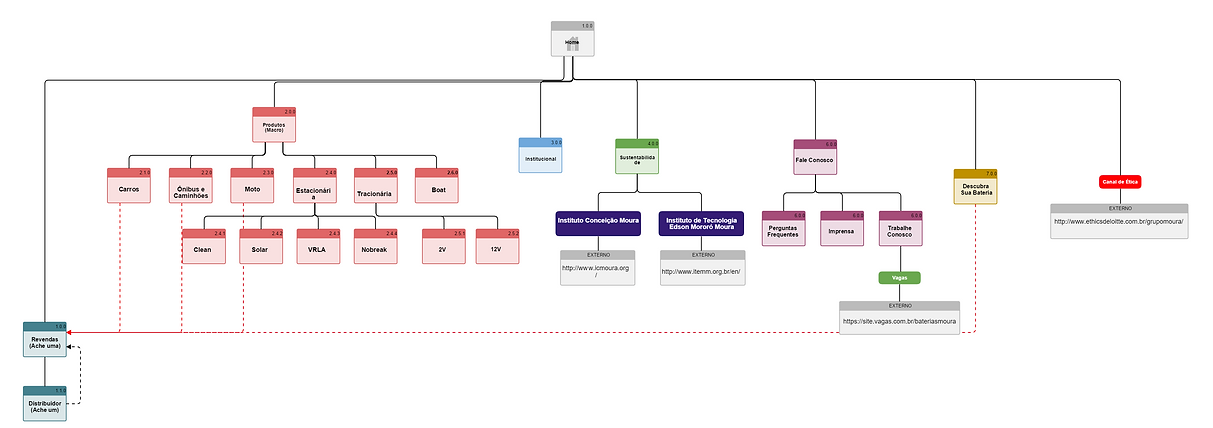 Sitemap Entire.png