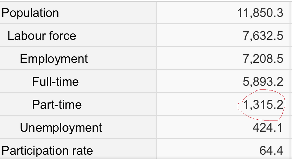 Source: StatsCan Labour Force Survey April/2018