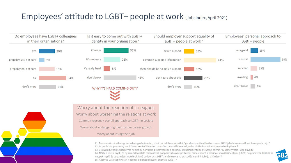 Employees attitude to LGBT+ in Czechia