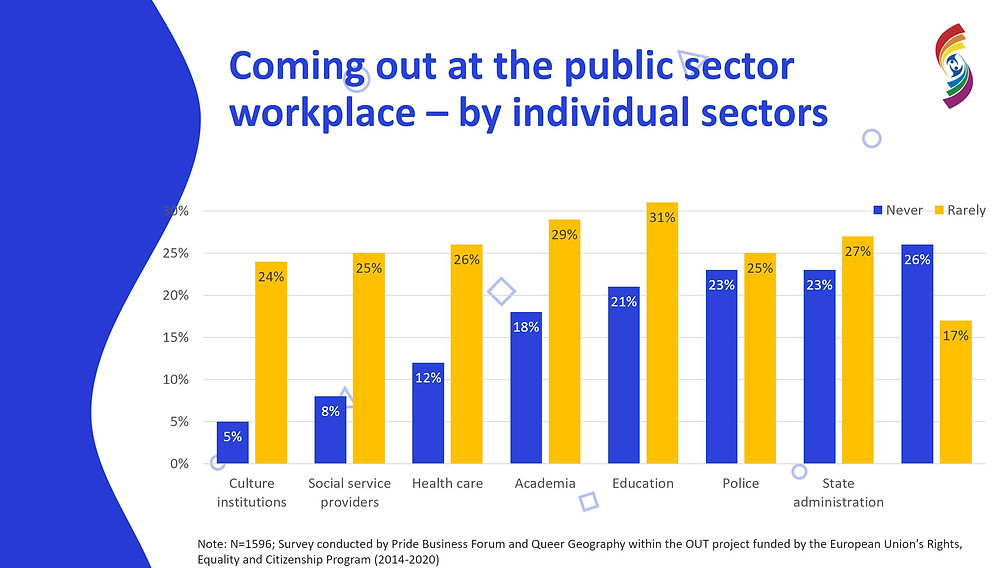 Coming out at the Public sector in Czechia