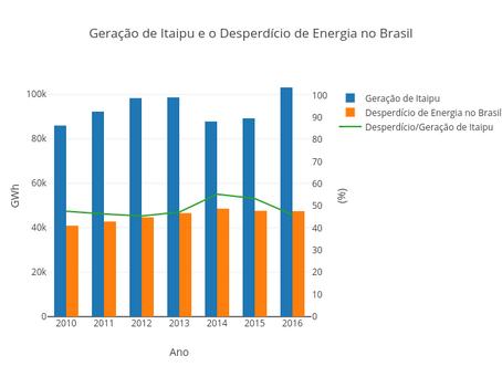 O Desperdício de Energia no Brasil Equivale a Metade da Geração de Itaipu