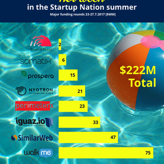 Funding Rounds Infographics