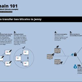 Blockchain Report