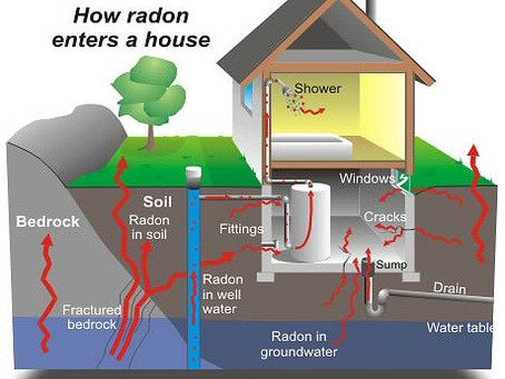 Radon - Is it in your Home or Future Home?