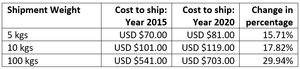 Chart showing the increase in shipping costs from Hong Kong to Australia