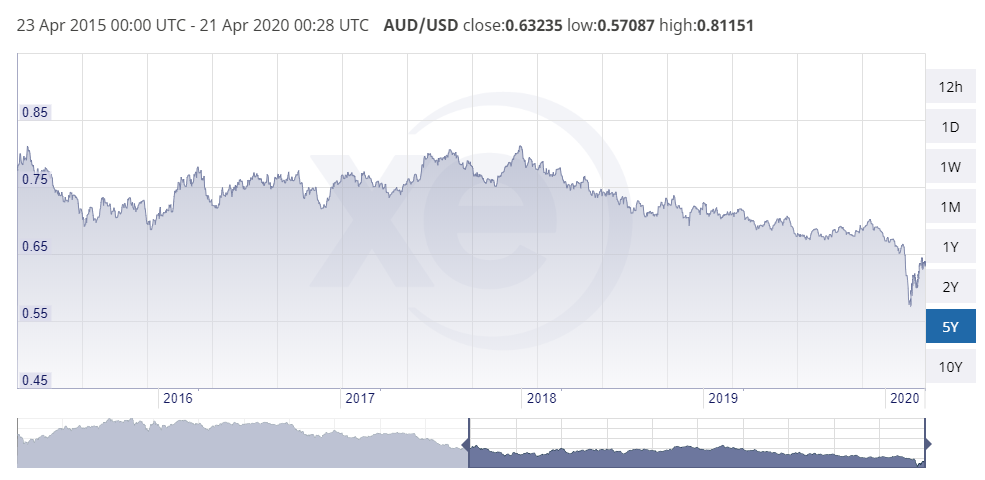 Chart showing the AUD USD exchange rate from 2015 to 2020
