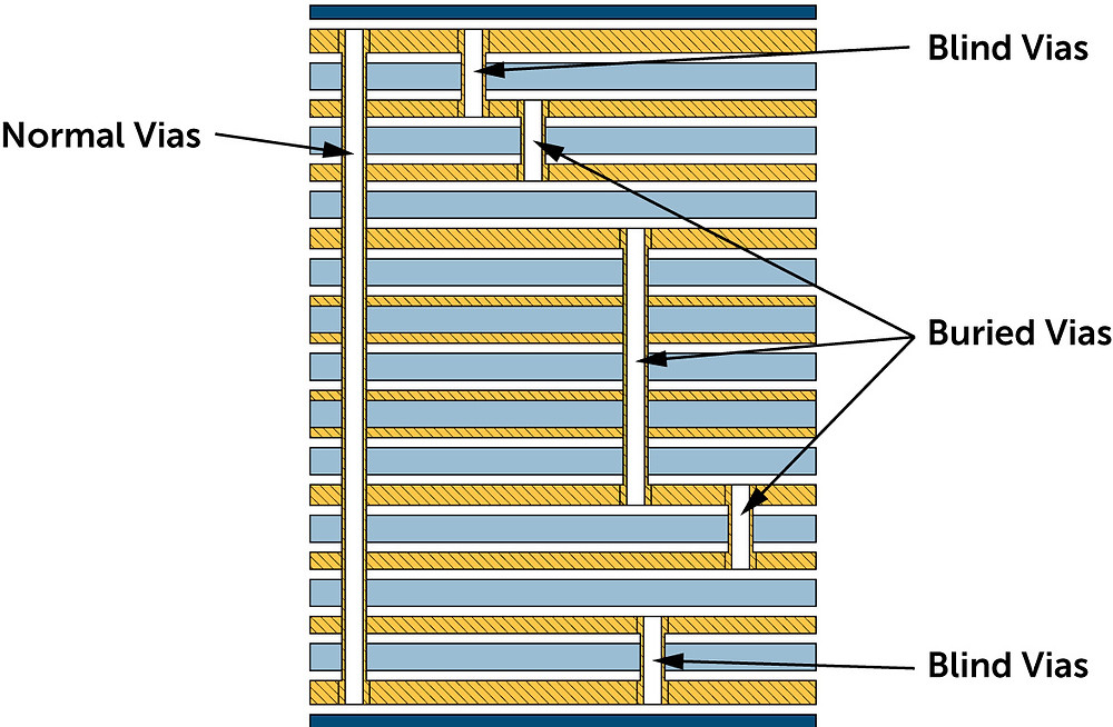 An image of a 12 layer HDI printed circuit board PCB