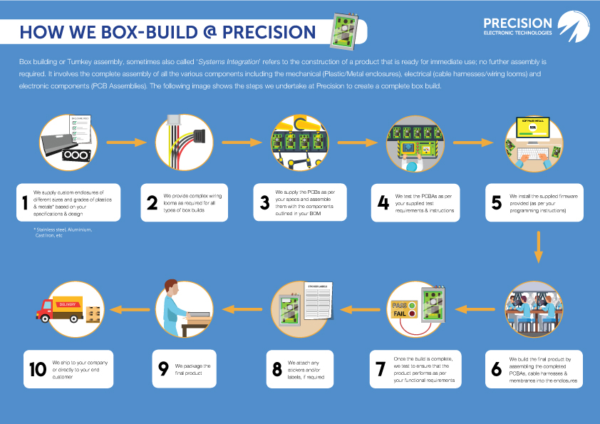 10 step process of box building at Precision