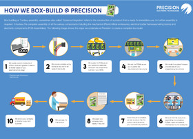 How we box build at Precision