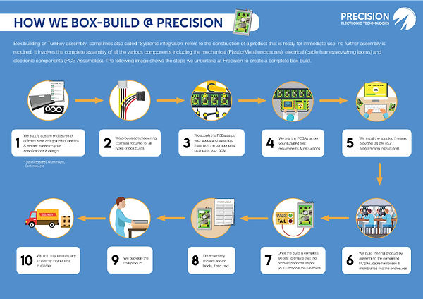 Box Build Turnkey Assembly Process in Precision