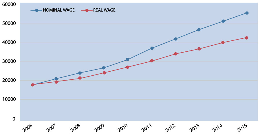 Chart showing raise in minimum wage in China