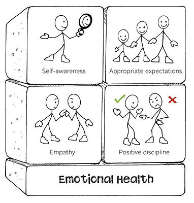 Four building blocks on a base layer entitled 'Emotional Health'. The four blocks are titled 'self-awareness', 'appropriate expectations', 'empathy' and 'positive discipline'.