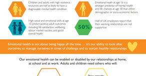 Developing the emotional health of children and adults improves outcomes for all