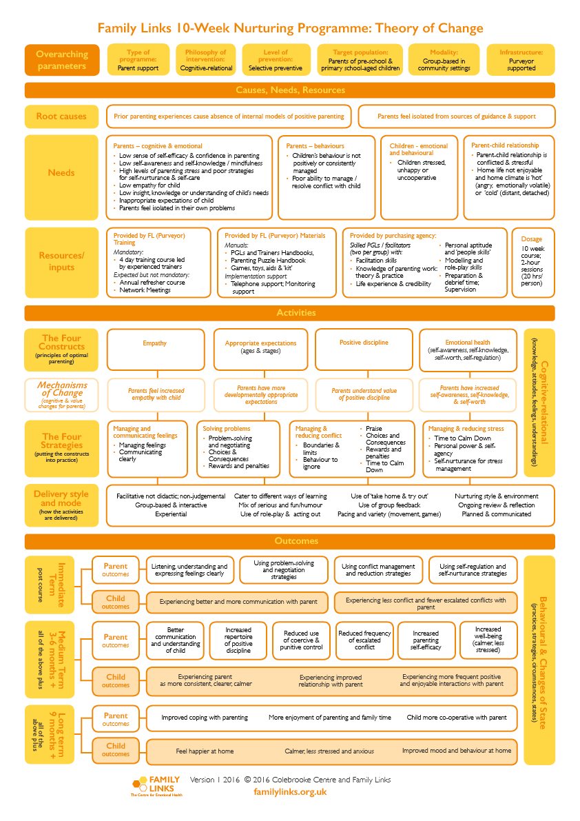 Family Links 10-week Nurturing Programme: Theory of Change chart