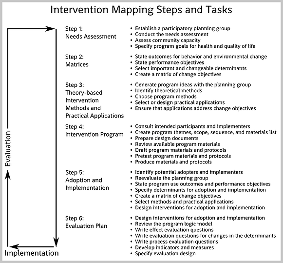 Intervention mapping.png