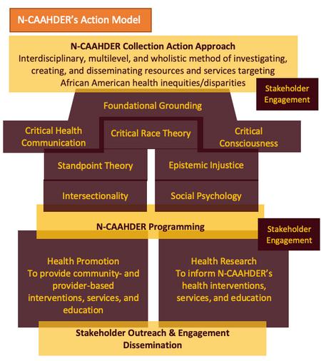 Revised NCAAHDER Action Model.png