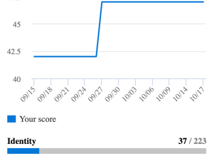 Knowing Your O365 Secure Score