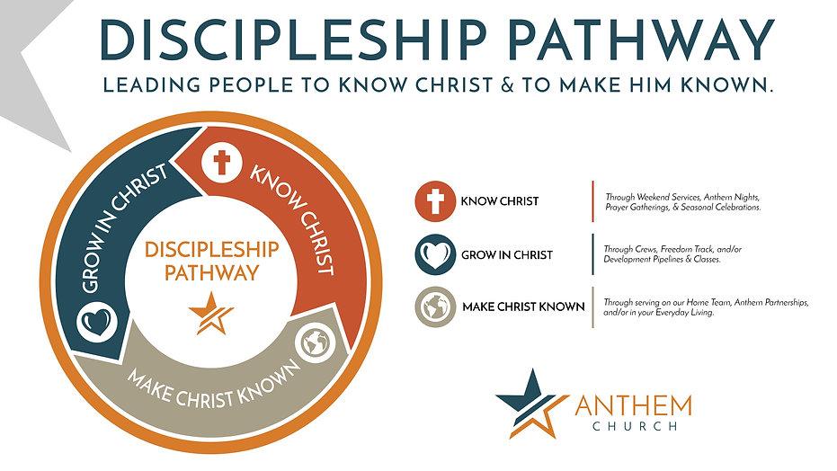 Anthem Church Discipleship Pathway