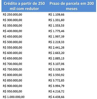 Tabela de planos de consórcio para imóveis com prazo de até 200 meses pra pagar