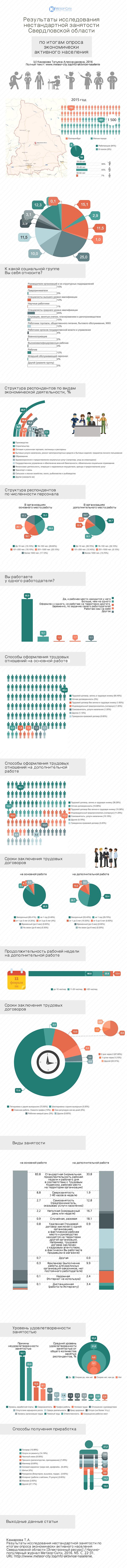 инфографика-нестандартная занятость