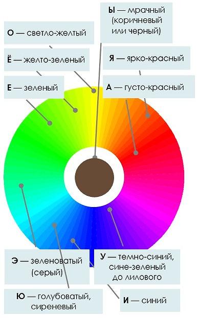 цветофоника схема