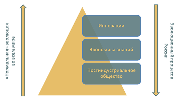 отношение к инновациям в россии и мире